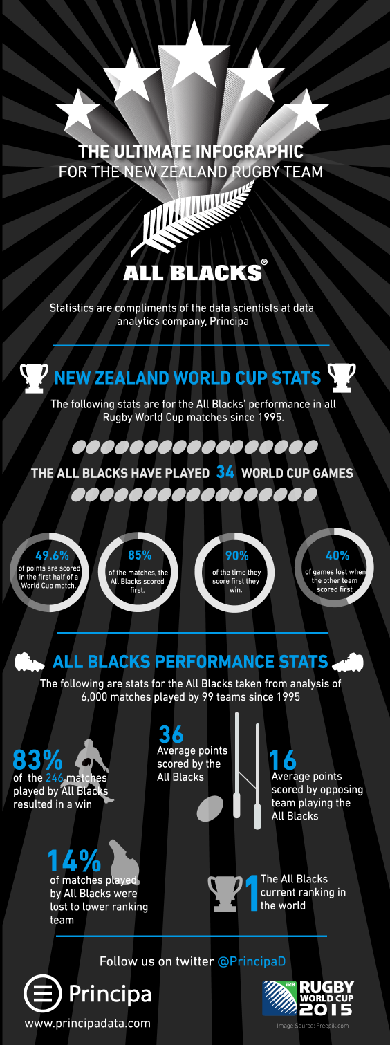 New Zealand Rugby All Blacks Statistics Infographic