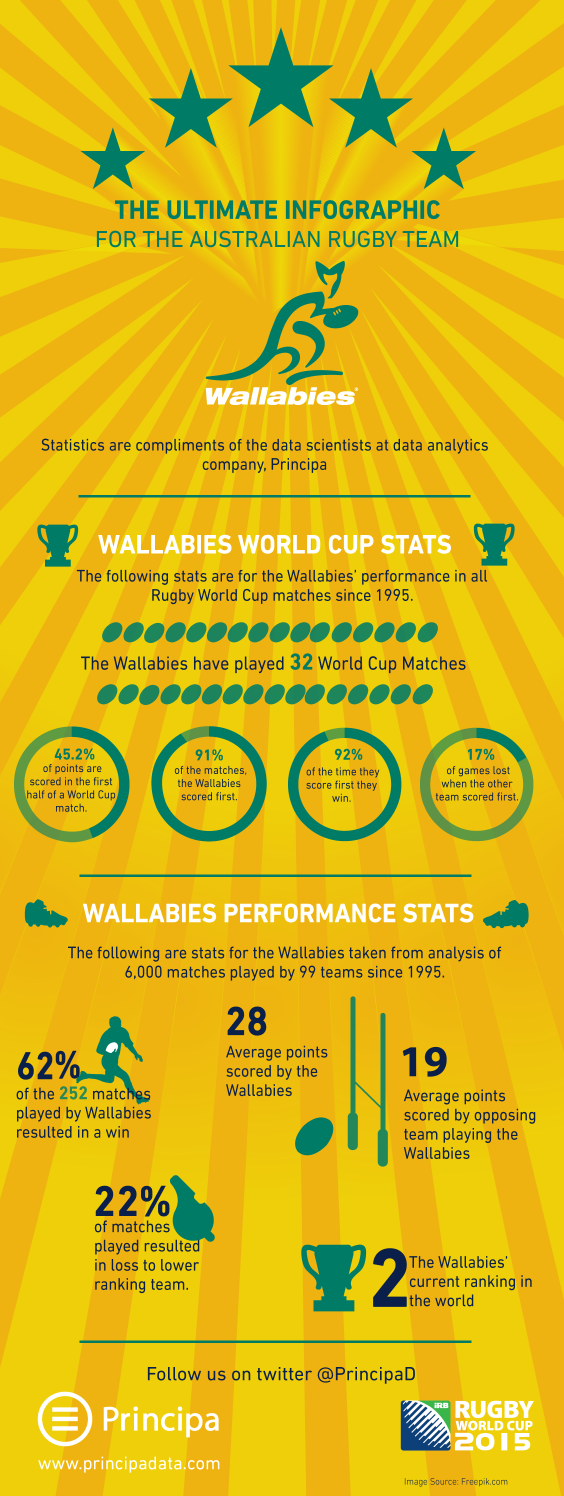 Australia Rugby Wallabies Statistics infographic