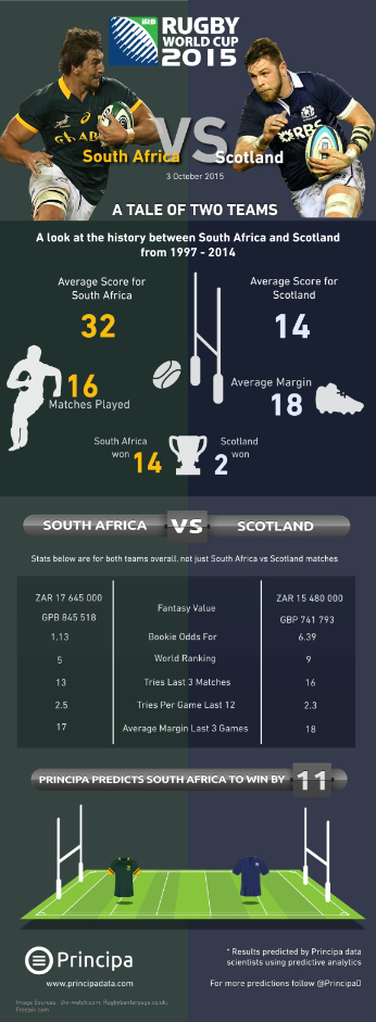 South Africa vs Scotland Rugby World Cup 2015 Match Statistics infographic