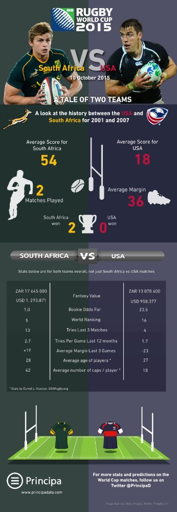 South Africa vs USA Rugby World Cup 2015 Match Statistics infographic
