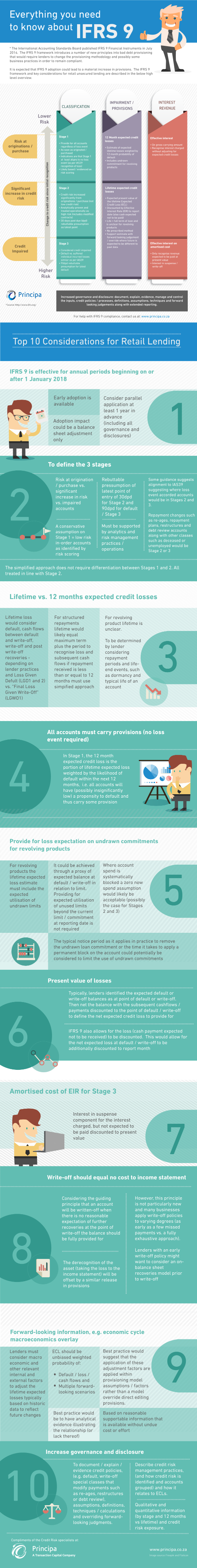 Auditing provisions - the auditing journey over time & how to prepare for the upcoming IFRS 9 audit infographic