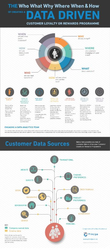The who, what, why, where, when and how of creating a data-driven customer loyalty or rewards programme infographic